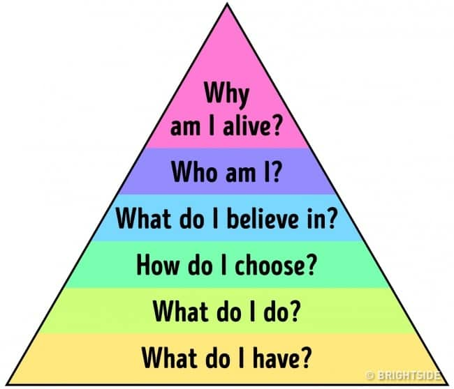 The Dilts Pyramid Has Your Life Figured Out For You